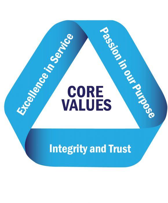 core values2